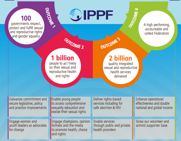 IPPF's strategic framework outcomes for 2022