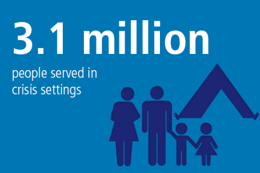 3.1 million people served in crisis settings