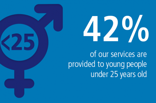 42% of our services are provided to young people under 25 years old