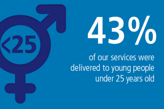 43% of our services were delivered to young people under 25 years old