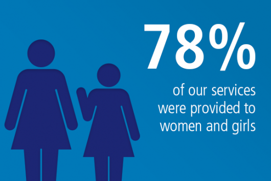 78% of our services were provided to women and girls