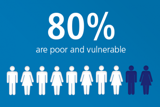 80% are poor and vulnerable