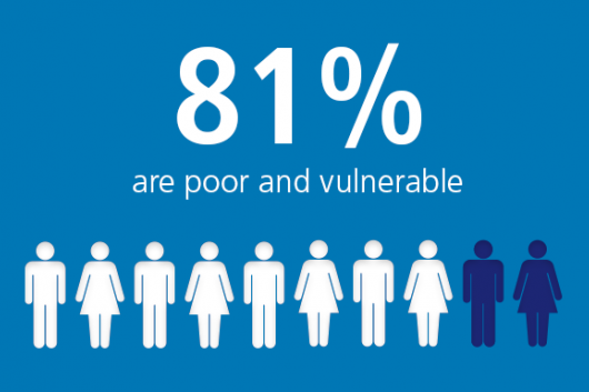 81% are poor and vulnerable