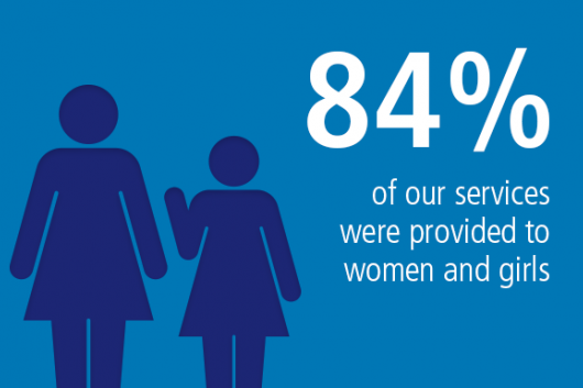 84% of our services were provided to women and girls