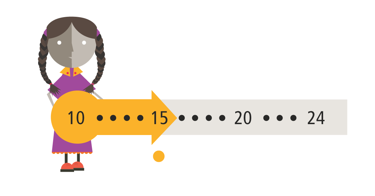 there are 1.8 million young people, the majority becoms sexually active at 15 years